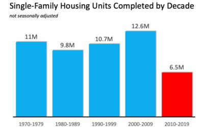THE main driver of the housing shortfall